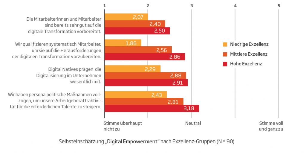 Selbsteinschätzung Digital Empowerment