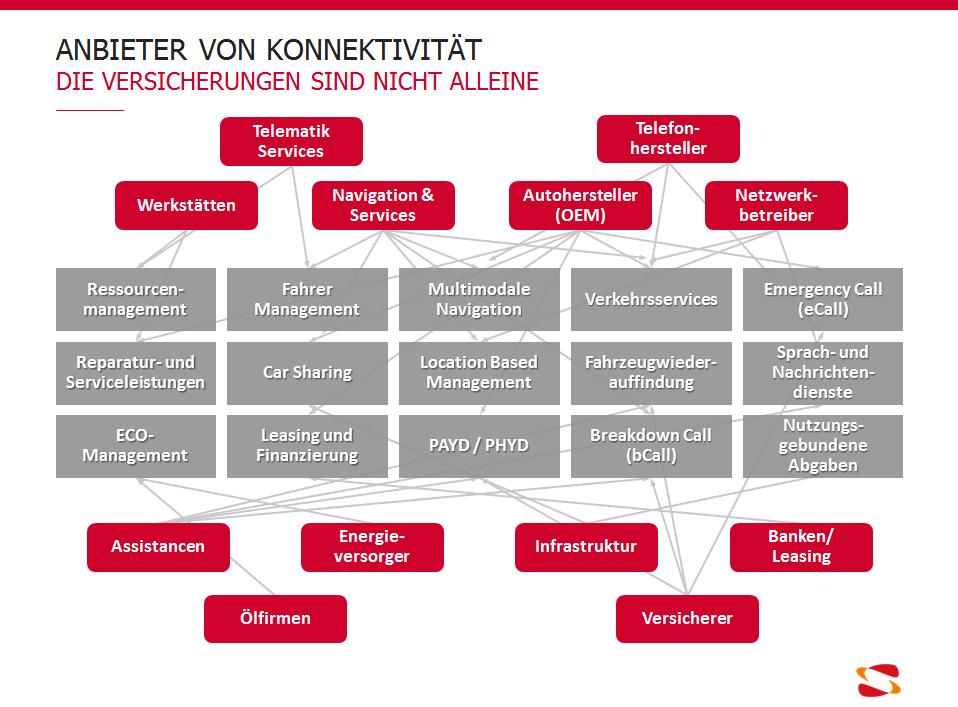 Anbieter von Konnektivität