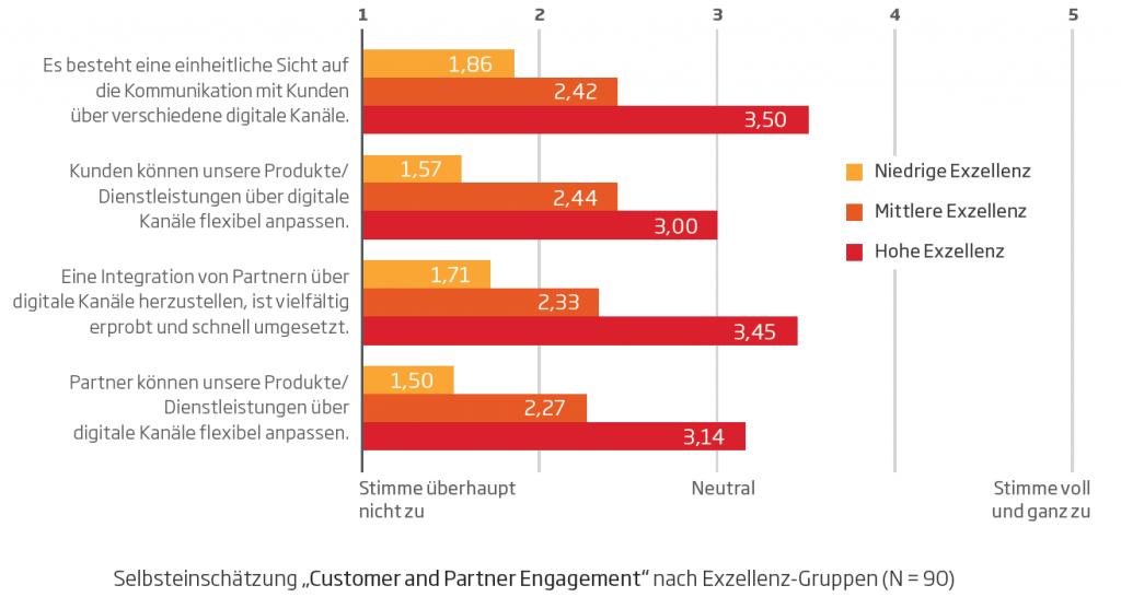 Grafik_Customer und Partner Engagement