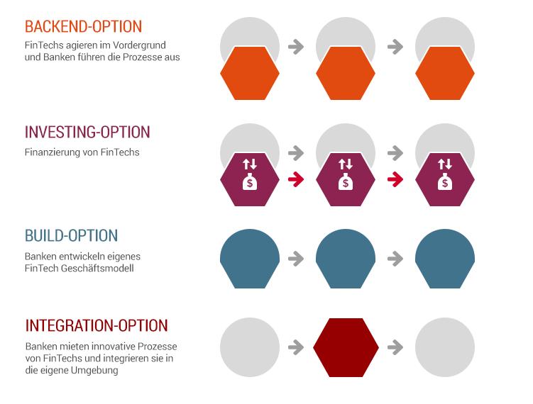 Kooperationsmodelle_Banken_FinTech