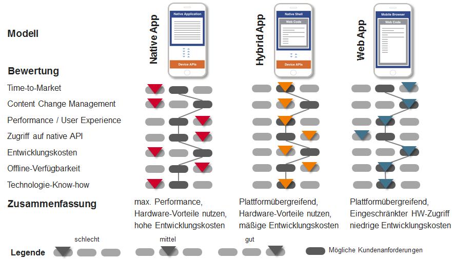 Mobile App-Varianten