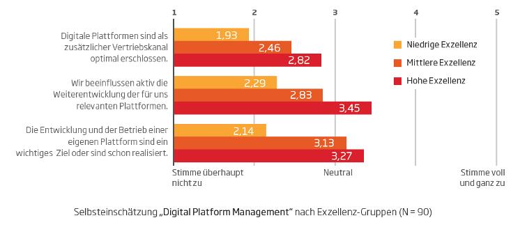Digital Platform Management 01