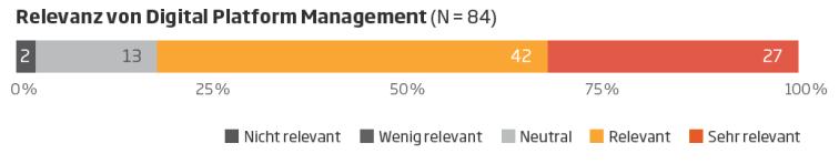 Digital Platform Management 02