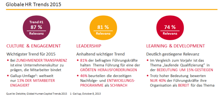 Globale HR-Trends 2015