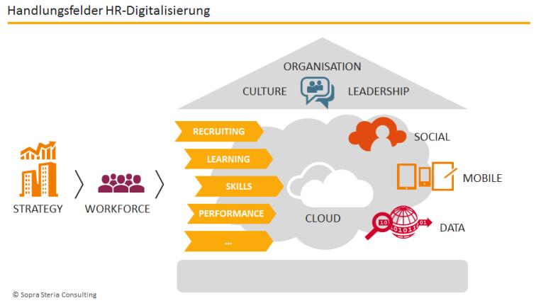 Handlungsfelder HR-Digitalisierung