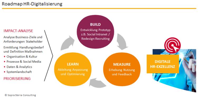Roadmap der HR-Digitalisierung
