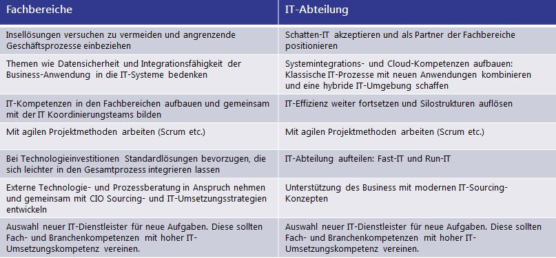 Fach- und IT-Abteilung