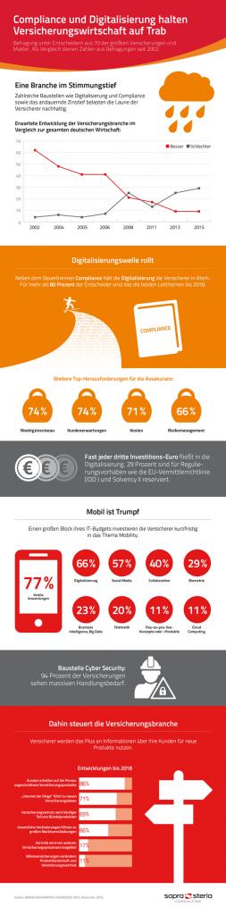 Infografik BK Insurance 2015
