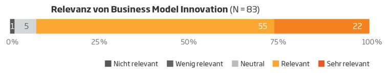 Relevanz Business Model Innovation