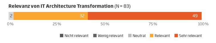 IT Architecture Transformation