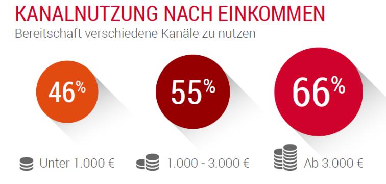 Mulitchannel Omnichannel - Kanalnutzung nach Einkommen -