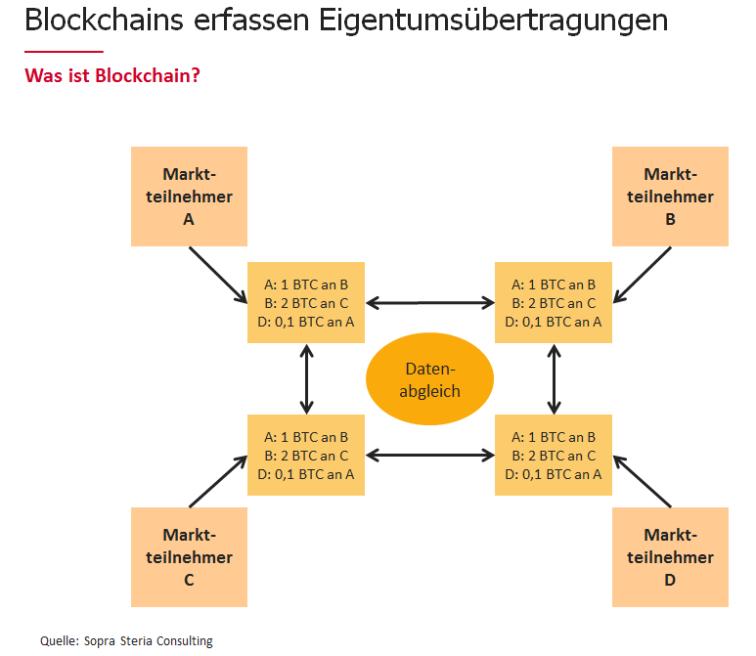Blockchain – Wer hat's erfunden… Sopra Steria Blog