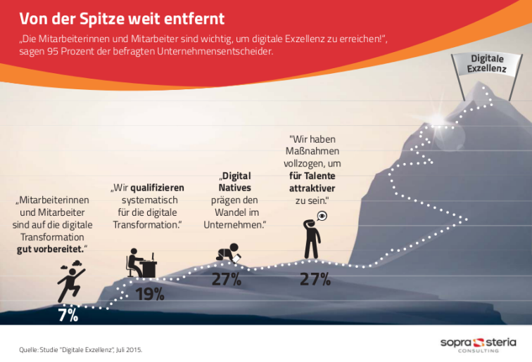 Digital Skills Gap, Digitalisierung