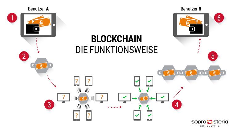 Blockchain Funktionsweise